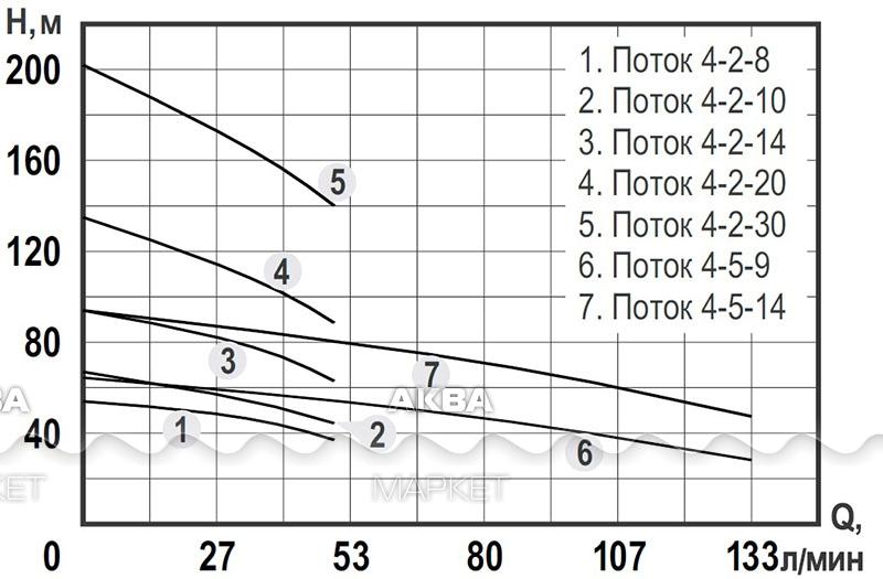 Погружной Насос Поток 4-2-14 Инструкция - фото 7