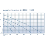 ����� ��������� � ���������� Oase Aquarius Fountain Set 1000